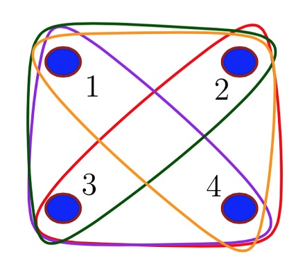 c) A fully connected four‐qubit hypergraph state, where every hyperedge connects exactly three vertices. Credit: Gachechiladze, et al.